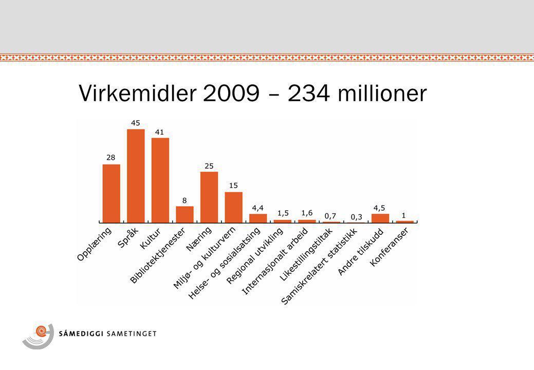 Virkemidler 2009 – 234 millioner