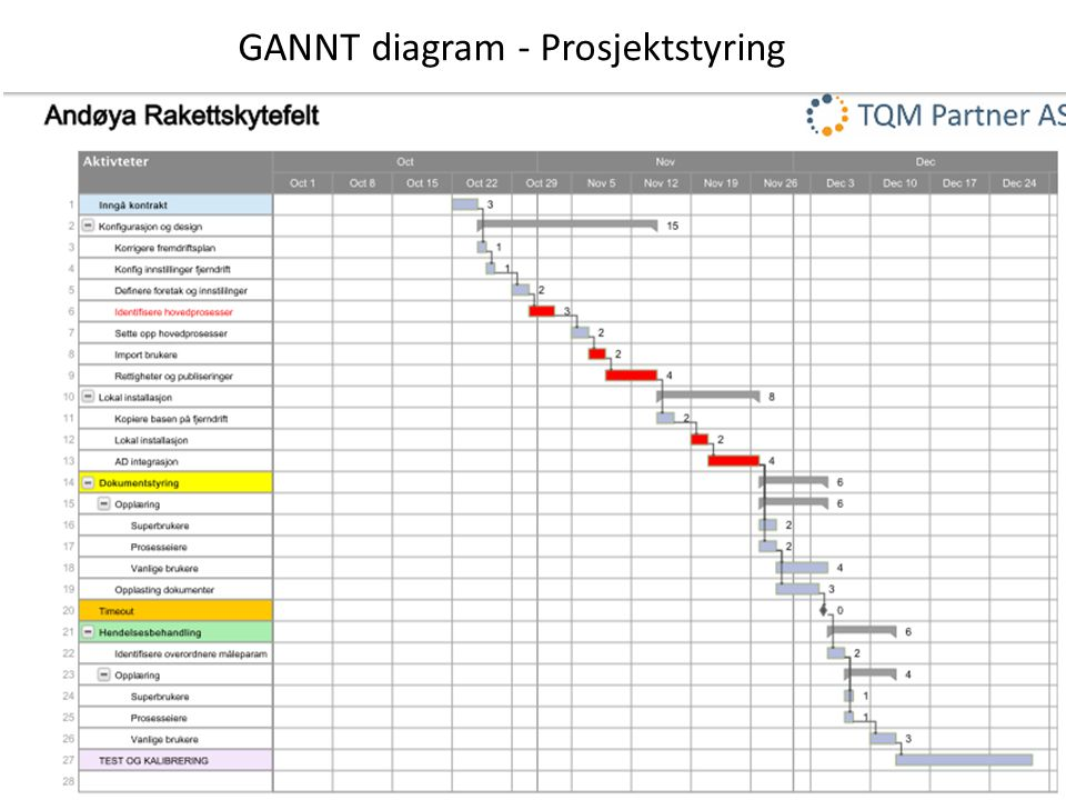 GANNT diagram - Prosjektstyring