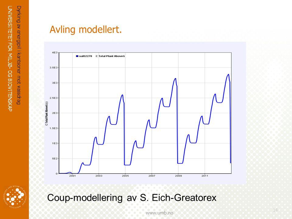 UNIVERSITETET FOR MILJØ- OG BIOVITENSKAP www.umb.no Dyrking av energipil i kantsoner mot vassdrag 14 Avling modellert.