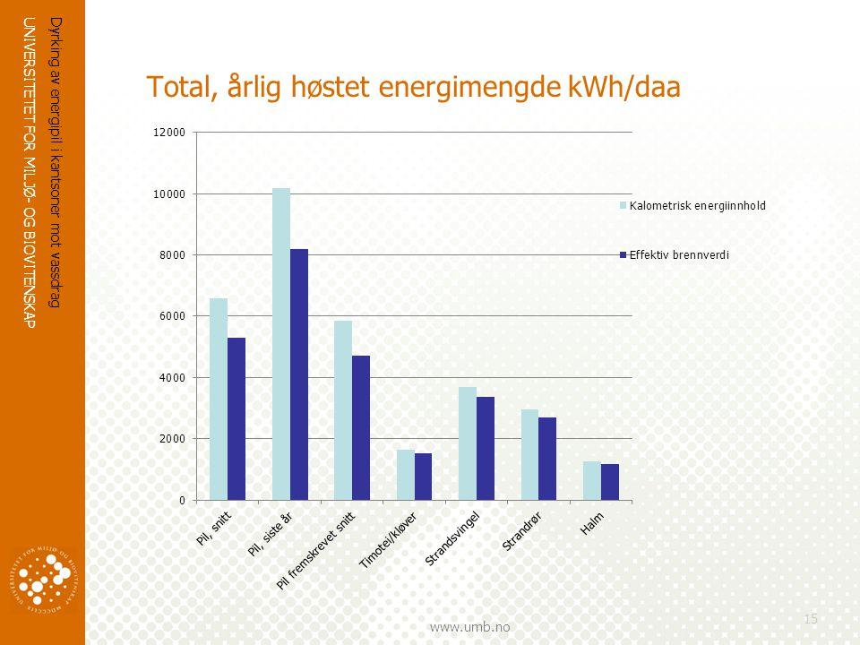 UNIVERSITETET FOR MILJØ- OG BIOVITENSKAP www.umb.no Dyrking av energipil i kantsoner mot vassdrag 15 Total, årlig høstet energimengde kWh/daa