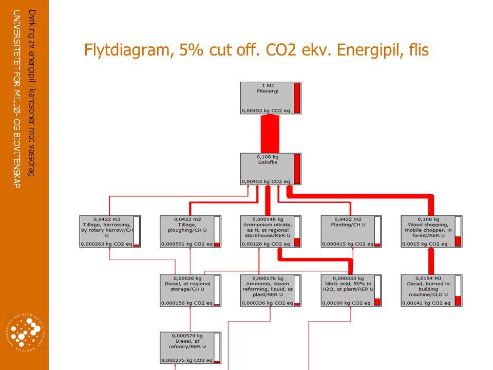 UNIVERSITETET FOR MILJØ- OG BIOVITENSKAP www.umb.no 16 Flytdiagram, 5% cut off.