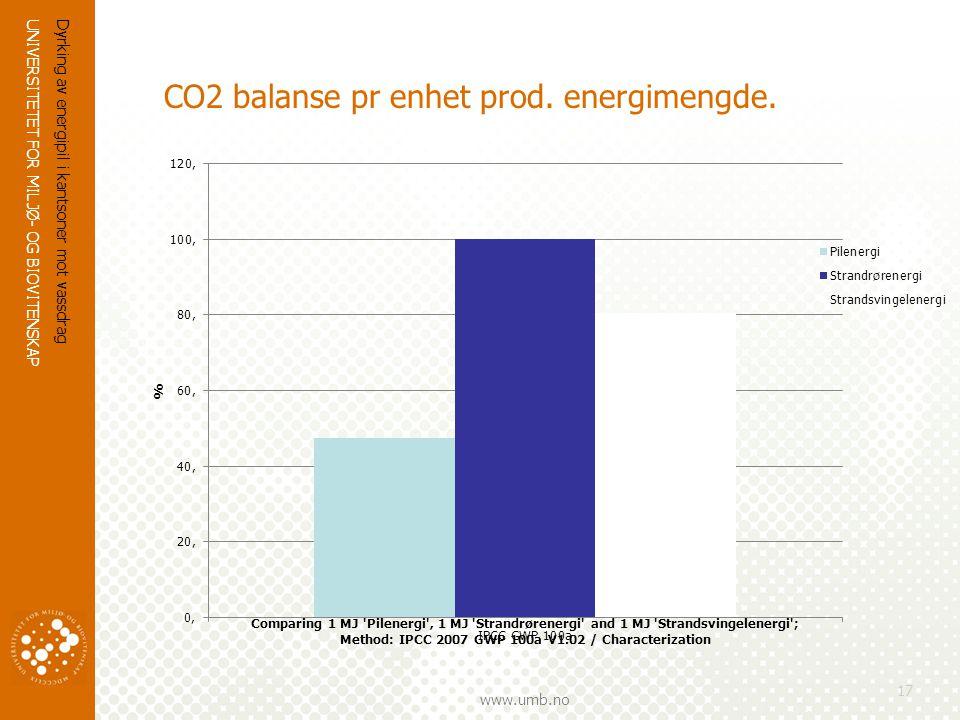 UNIVERSITETET FOR MILJØ- OG BIOVITENSKAP www.umb.no Dyrking av energipil i kantsoner mot vassdrag 17 CO2 balanse pr enhet prod.