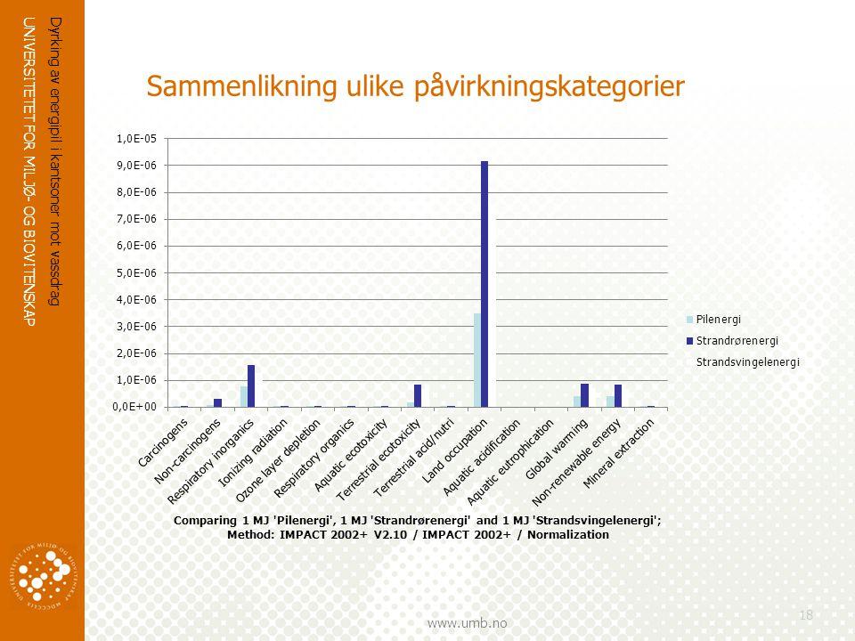 UNIVERSITETET FOR MILJØ- OG BIOVITENSKAP www.umb.no Dyrking av energipil i kantsoner mot vassdrag 18 Sammenlikning ulike påvirkningskategorier