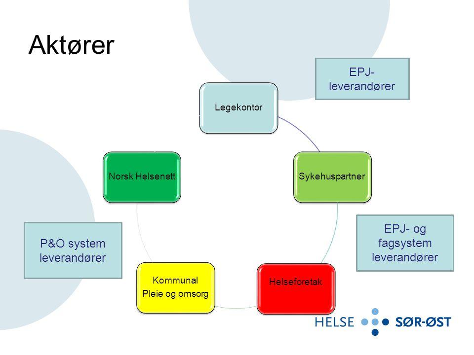 Aktører LegekontorSykehuspartner HelseforetakKommunal Pleie og omsorg Norsk Helsenett EPJ- og fagsystem leverandører EPJ- leverandører P&O system leverandører