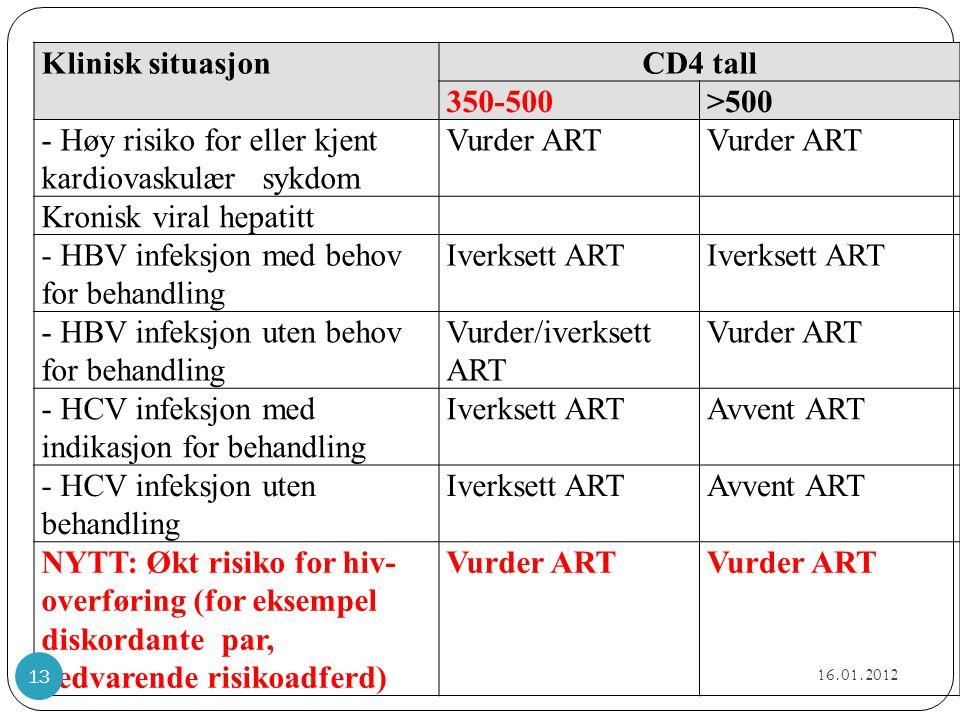 Klinisk situasjonCD4 tall 350-500>500 - Høy risiko for eller kjent kardiovaskulær sykdom Vurder ART Kronisk viral hepatitt - HBV infeksjon med behov f