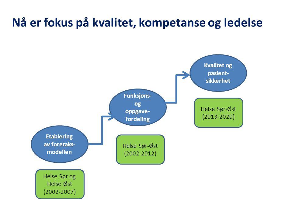 Funksjons- og oppgave- fordeling Etablering av foretaks- modellen Kvalitet og pasient- sikkerhet Helse Sør og Helse Øst (2002-2007) Helse Sør-Øst (2002-2012) Helse Sør-Øst (2013-2020) Nå er fokus på kvalitet, kompetanse og ledelse