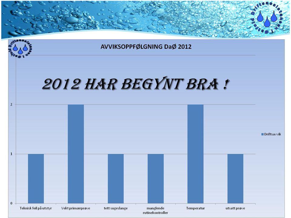 X 2012 har begynt bra !