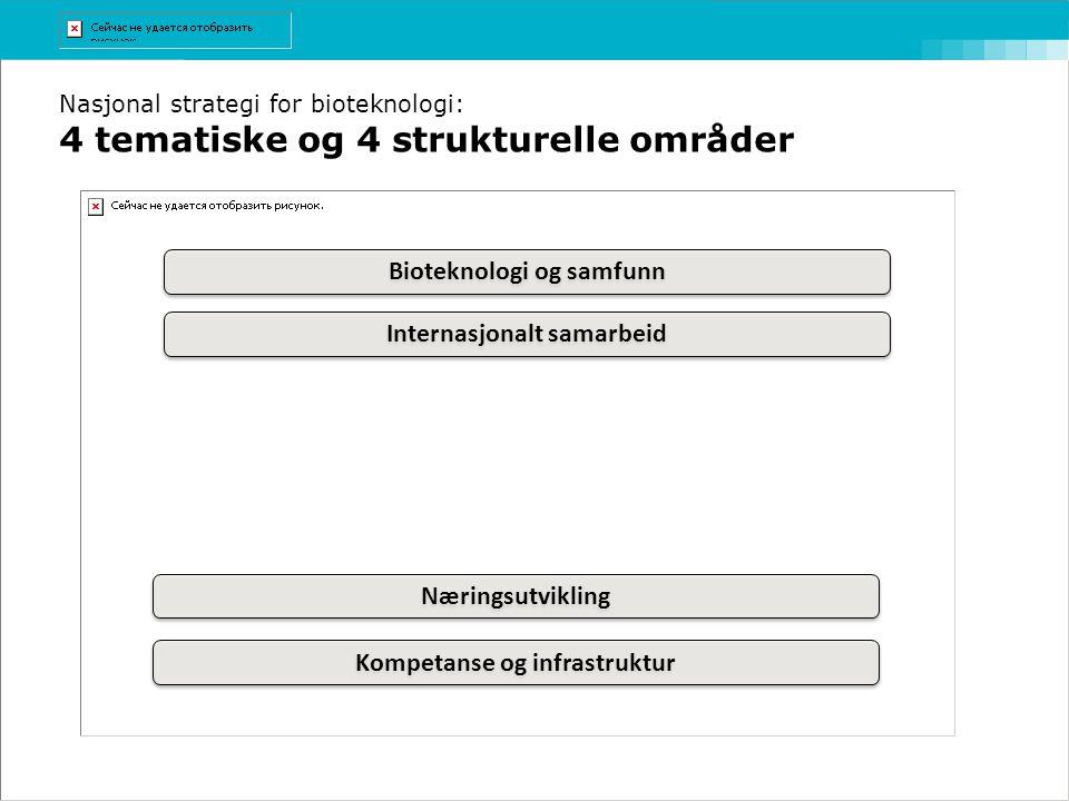 Nasjonal strategi for bioteknologi: 4 tematiske og 4 strukturelle områder Internasjonalt samarbeid Kompetanse og infrastruktur Næringsutvikling Biotek
