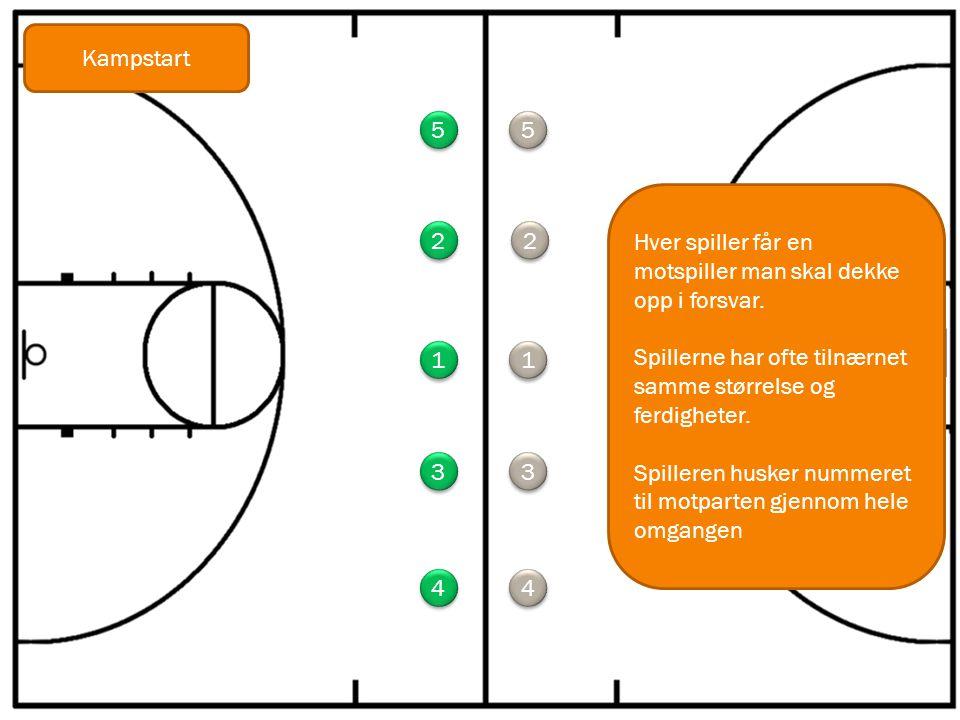 1 1 5 5 3 3 4 4 2 2 1 1 5 5 3 3 4 4 2 2 Hver spiller får en motspiller man skal dekke opp i forsvar. Spillerne har ofte tilnærnet samme størrelse og f