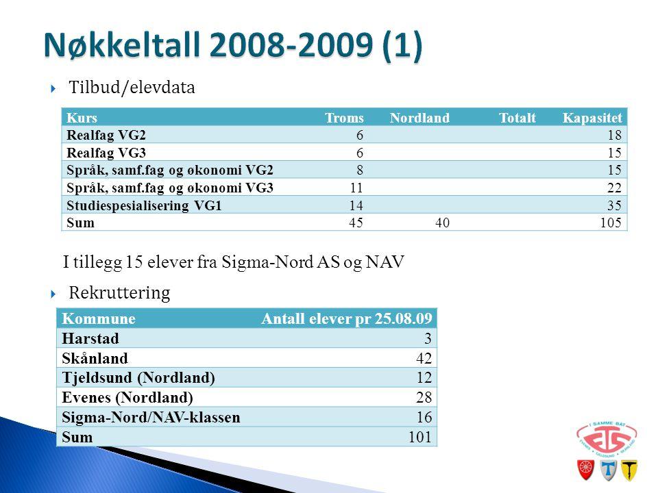  Personell (årsverk) Pedagogisk personell14,0 Øvrig personell4,5  Undervisningsareal 4370 m 2  Økonomi Revidert budsjett 2008 (mill.