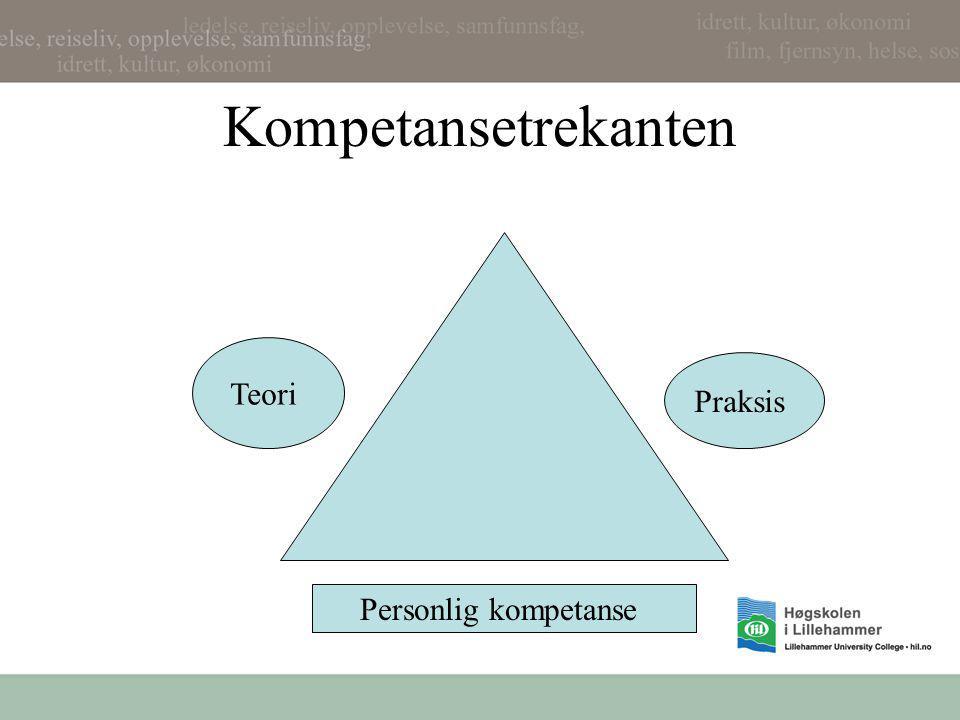 Kompetansetrekanten Personlig kompetanse Teori Praksis
