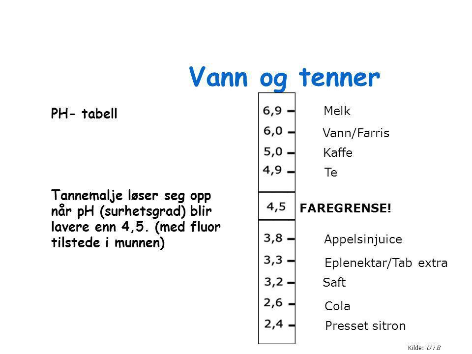 Vann og tenner Kilde: U i B Melk Vann/Farris Kaffe Te FAREGRENSE! Appelsinjuice Eplenektar/Tab extra Saft Cola Presset sitron PH- tabell Tannemalje lø