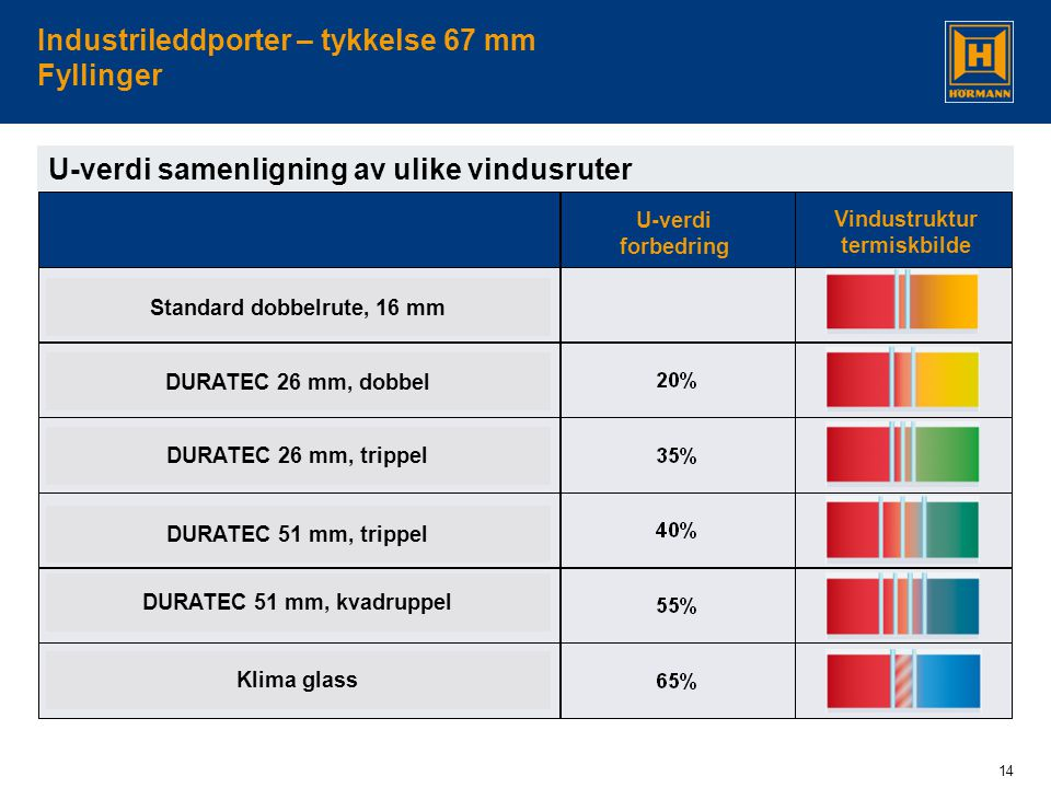 14 Industrileddporter – tykkelse 67 mm Fyllinger U-verdi samenligning av ulike vindusruter Standard dobbelrute, 16 mm DURATEC 26 mm, dobbel DURATEC 26