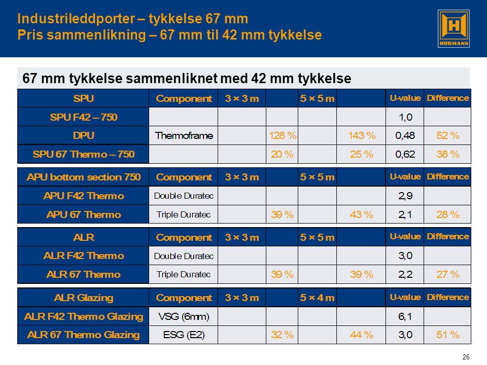 26 Industrileddporter – tykkelse 67 mm Pris sammenlikning – 67 mm til 42 mm tykkelse 67 mm tykkelse sammenliknet med 42 mm tykkelse