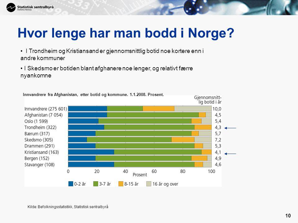 10 Hvor lenge har man bodd i Norge? Innvandrere fra Afghanistan, etter botid og kommune. 1.1.2008. Prosent. Kilde: Befolkningsstatistikk, Statistisk s