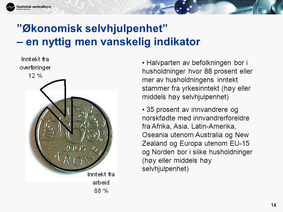 """14 """"Økonomisk selvhjulpenhet"""" – en nyttig men vanskelig indikator • Halvparten av befolkningen bor i husholdninger hvor 88 prosent eller mer av hushol"""