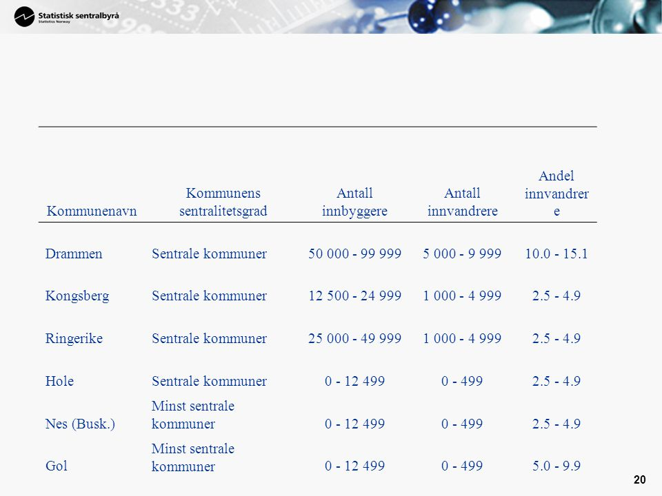 20 Kommunenavn Kommunens sentralitetsgrad Antall innbyggere Antall innvandrere Andel innvandrer e DrammenSentrale kommuner50 000 - 99 9995 000 - 9 999