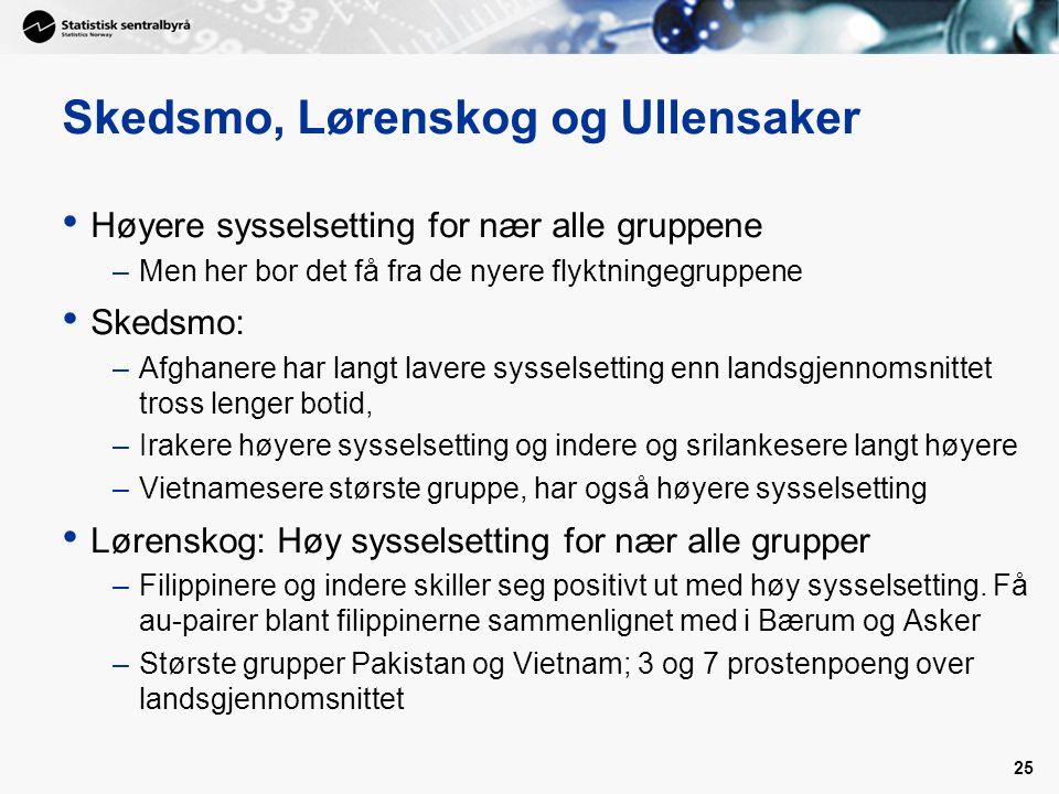 25 Skedsmo, Lørenskog og Ullensaker • Høyere sysselsetting for nær alle gruppene –Men her bor det få fra de nyere flyktningegruppene • Skedsmo: –Afgha