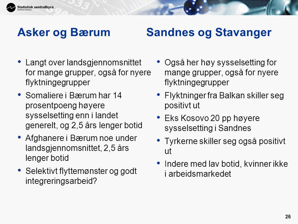 26 Asker og Bærum Sandnes og Stavanger • Langt over landsgjennomsnittet for mange grupper, også for nyere flyktningegrupper • Somaliere i Bærum har 14