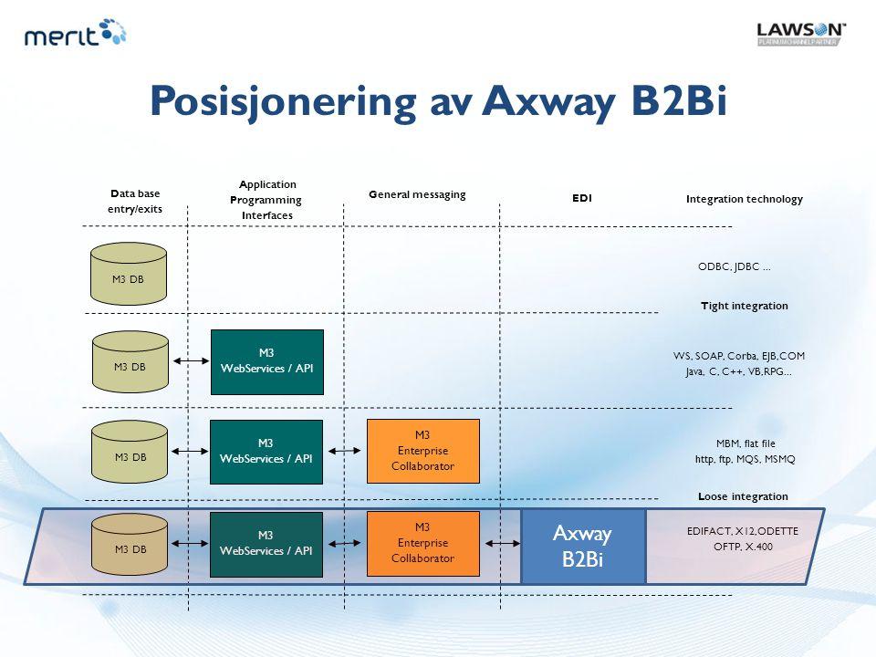 Integration Broker / Outsourcing partner M3 Enterprise Collaborator M3 DB M3 WebServices / API M3 DB M3 WebServices / API M3 DB M3 Enterprise Collabor