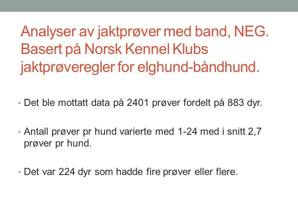 Analyser av jaktprøver med band, NEG. Basert på Norsk Kennel Klubs jaktprøveregler for elghund-båndhund. • Det ble mottatt data på 2401 prøver fordelt