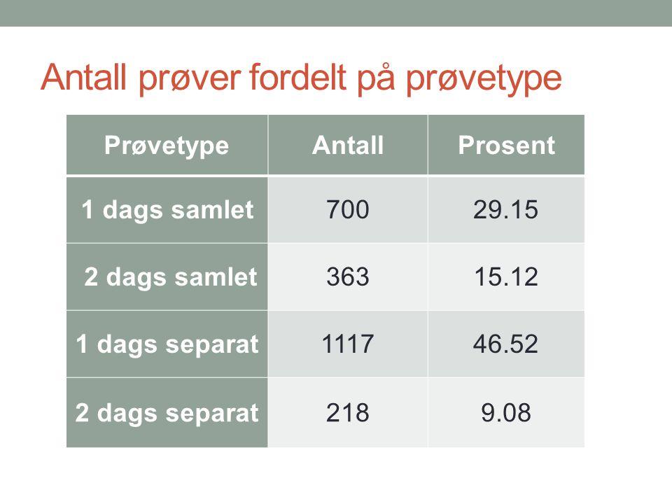 PrøvetypeAntallProsent 1 dags samlet70029.15 2 dags samlet36315.12 1 dags separat111746.52 2 dags separat2189.08 Antall prøver fordelt på prøvetype