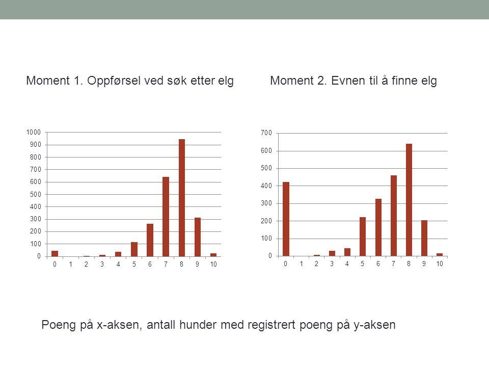 Moment 1. Oppførsel ved søk etter elgMoment 2. Evnen til å finne elg Poeng på x-aksen, antall hunder med registrert poeng på y-aksen