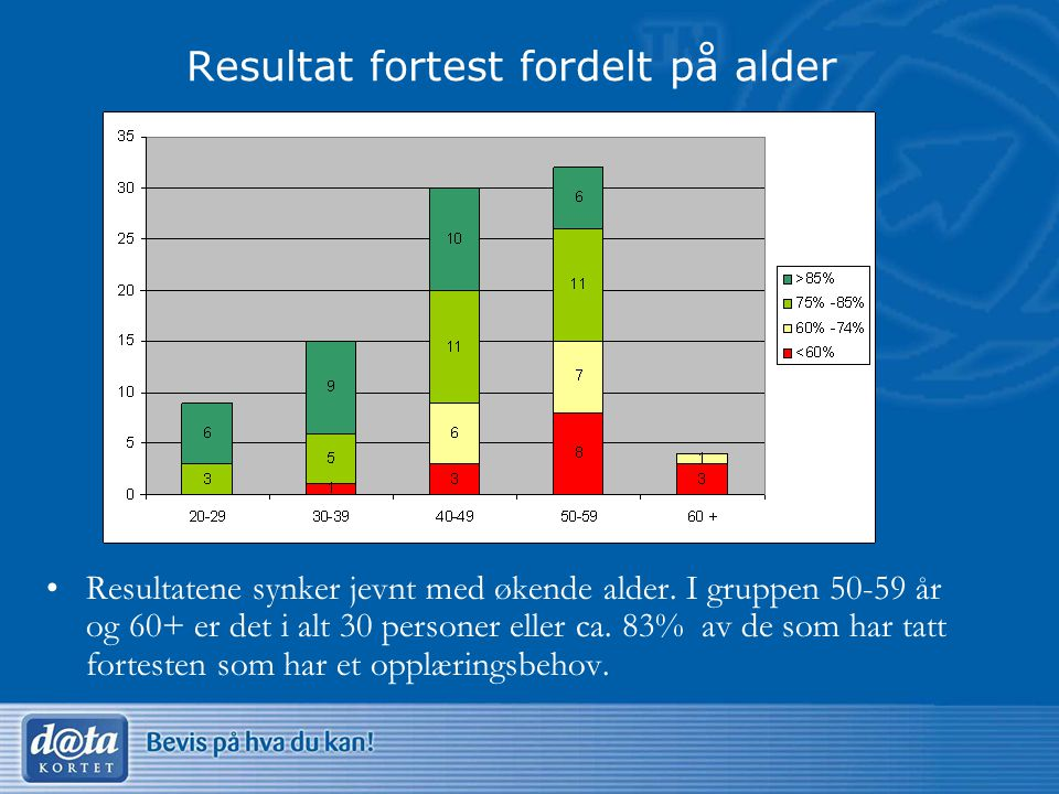 Resultat fortest fordelt på alder •Resultatene synker jevnt med økende alder.