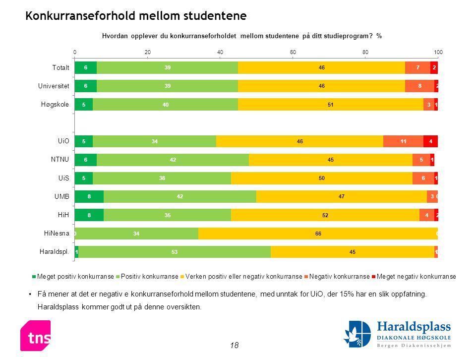 18 Konkurranseforhold mellom studentene •Få mener at det er negativ e konkurranseforhold mellom studentene, med unntak for UiO, der 15% har en slik oppfatning.