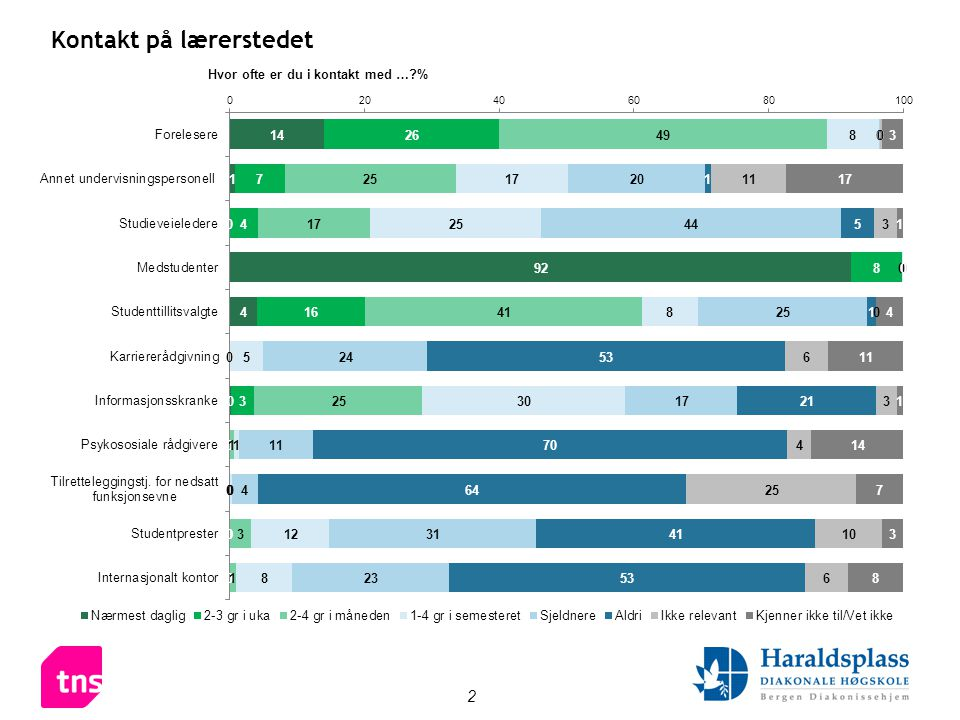 3 Kontaktgrad per lærested – minst 2 ganger per måned •Tabellen viser andelen av alle studentene på lærestedene som har kontakt minst 2 ganger per måned.