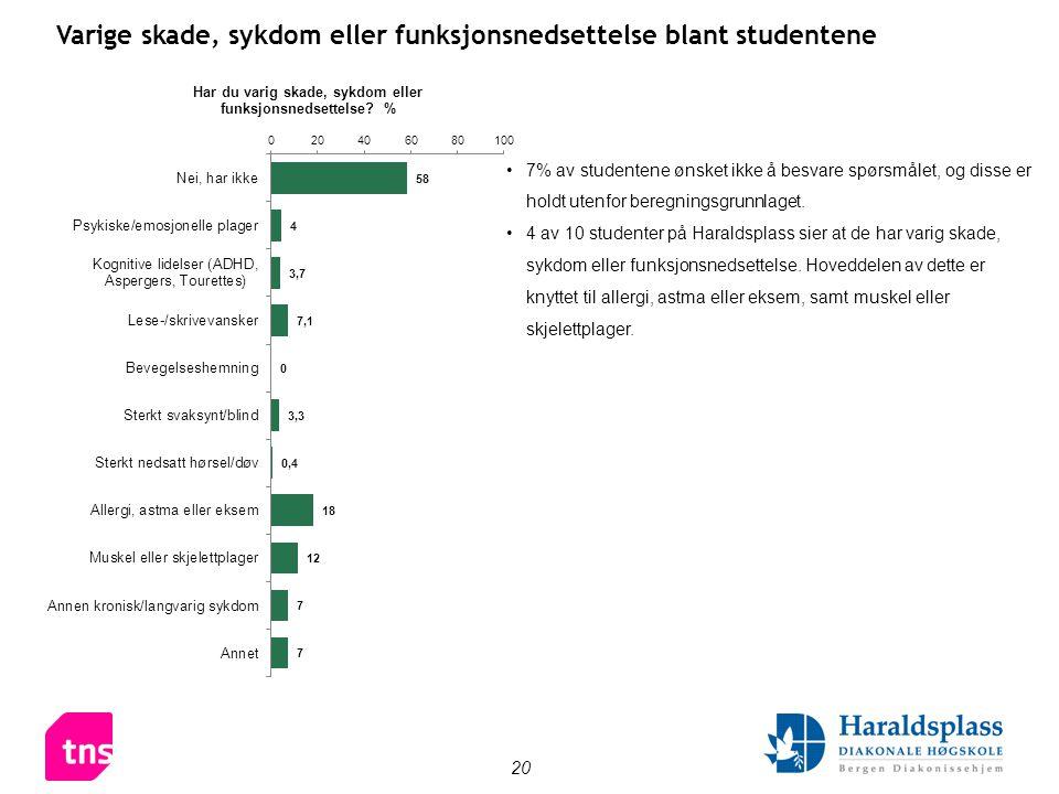 20 Varige skade, sykdom eller funksjonsnedsettelse blant studentene •7% av studentene ønsket ikke å besvare spørsmålet, og disse er holdt utenfor bere