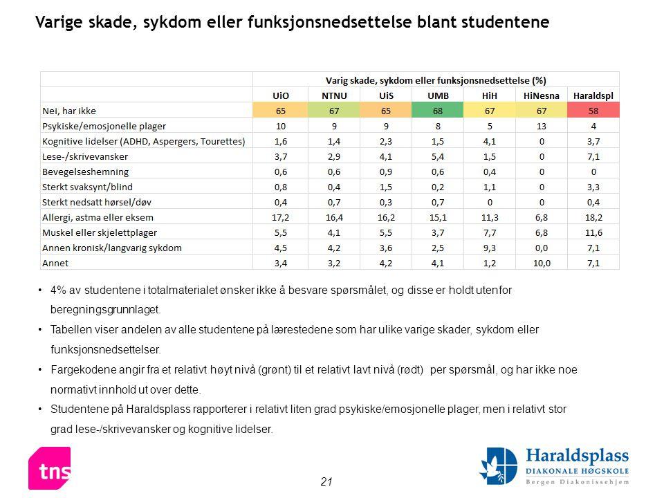 21 •4% av studentene i totalmaterialet ønsker ikke å besvare spørsmålet, og disse er holdt utenfor beregningsgrunnlaget. •Tabellen viser andelen av al