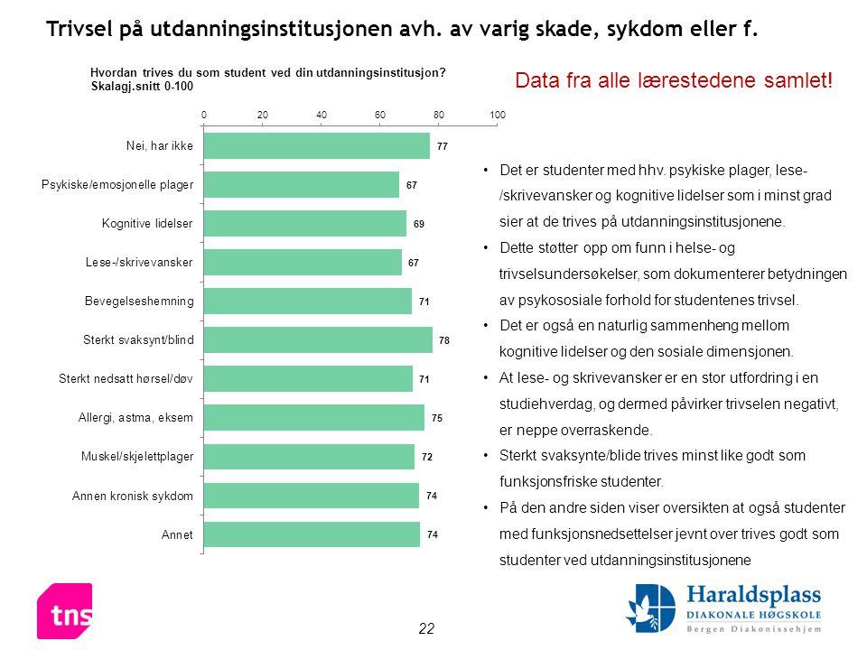 22 Trivsel på utdanningsinstitusjonen avh. av varig skade, sykdom eller f.