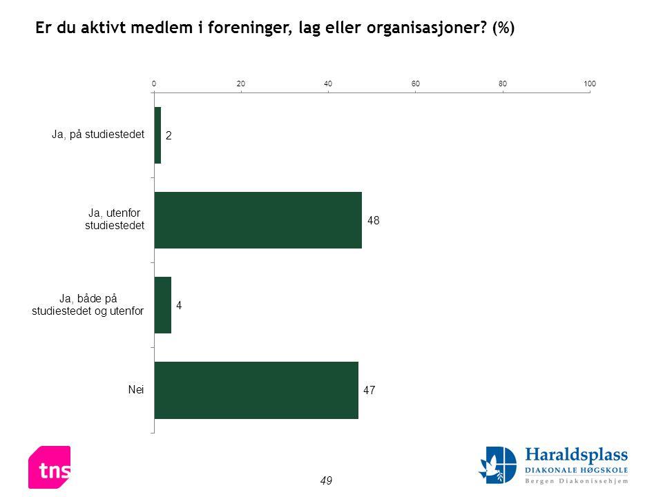 49 Er du aktivt medlem i foreninger, lag eller organisasjoner (%)