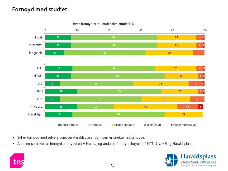 15 Fornøyd med studiet •3/4 er fornøyd med selve studiet på Haraldsplass, og ingen er direkte misfornøyde.
