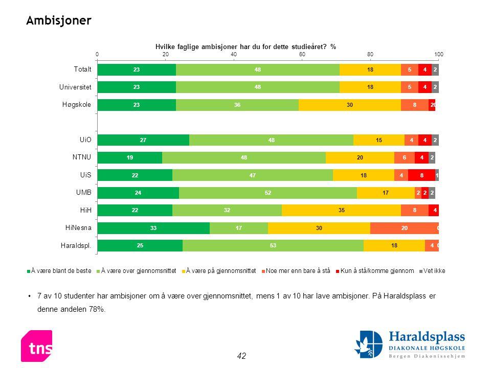 42 Ambisjoner •7 av 10 studenter har ambisjoner om å være over gjennomsnittet, mens 1 av 10 har lave ambisjoner.