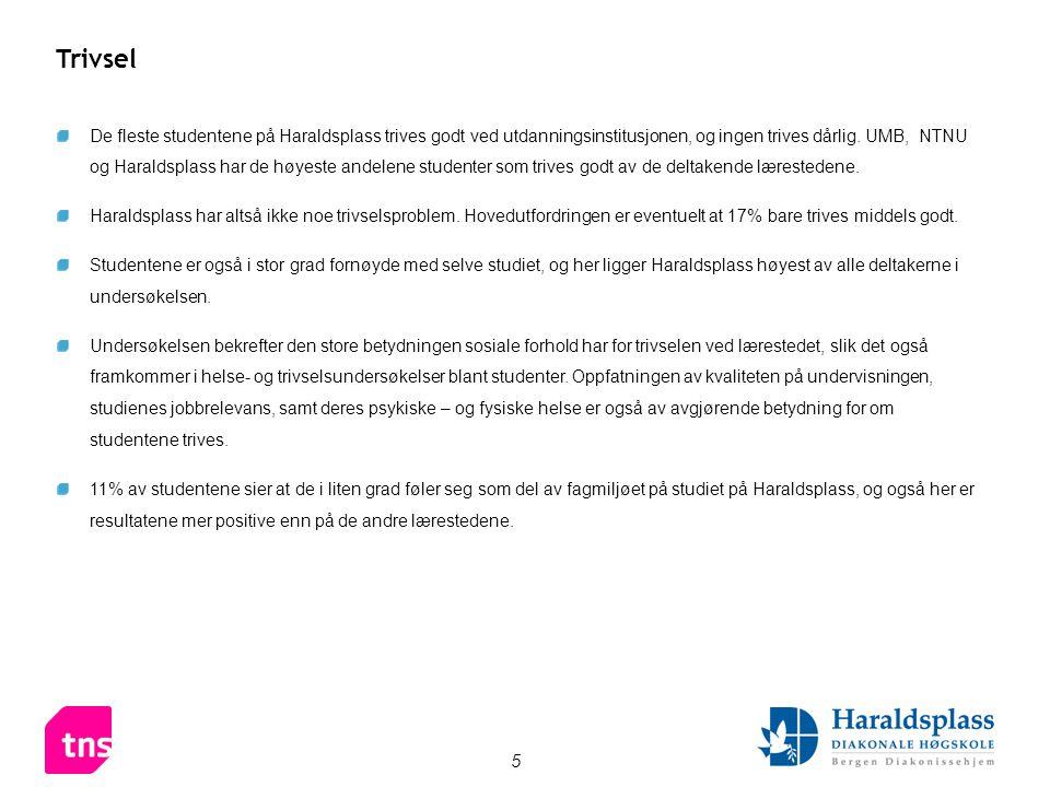 5 Trivsel De fleste studentene på Haraldsplass trives godt ved utdanningsinstitusjonen, og ingen trives dårlig.