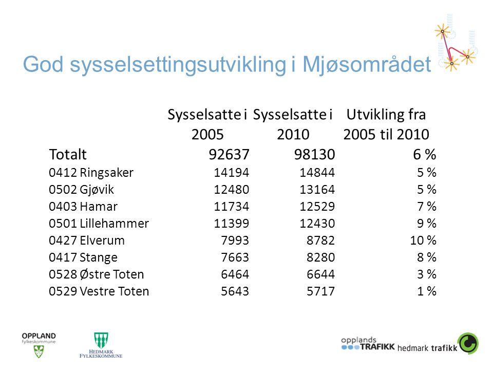 God sysselsettingsutvikling i Mjøsområdet Sysselsatte i 2005 Sysselsatte i 2010 Utvikling fra 2005 til 2010 Totalt92637981306 % 0412 Ringsaker14194148