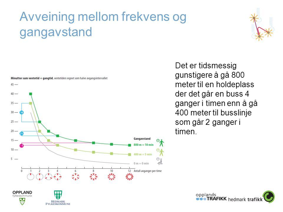 Avveining mellom frekvens og gangavstand Det er tidsmessig gunstigere å gå 800 meter til en holdeplass der det går en buss 4 ganger i timen enn å gå 4