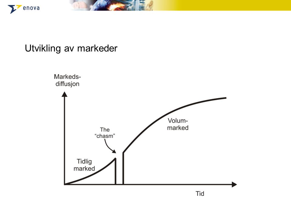 Utvikling av markeder