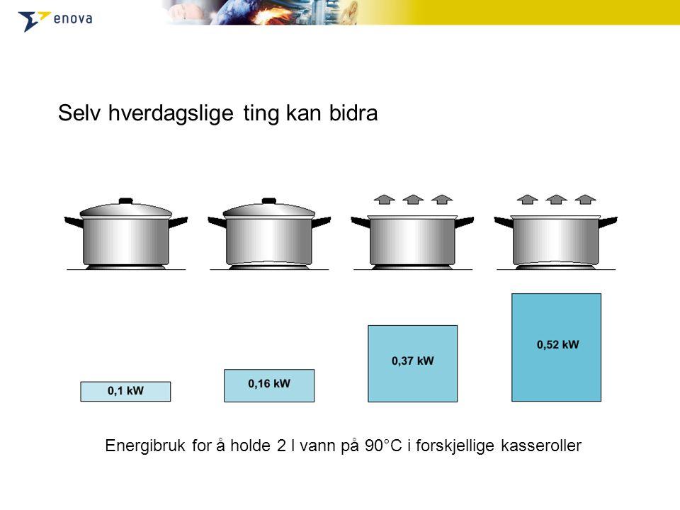 Energibruk for å holde 2 l vann på 90°C i forskjellige kasseroller Selv hverdagslige ting kan bidra