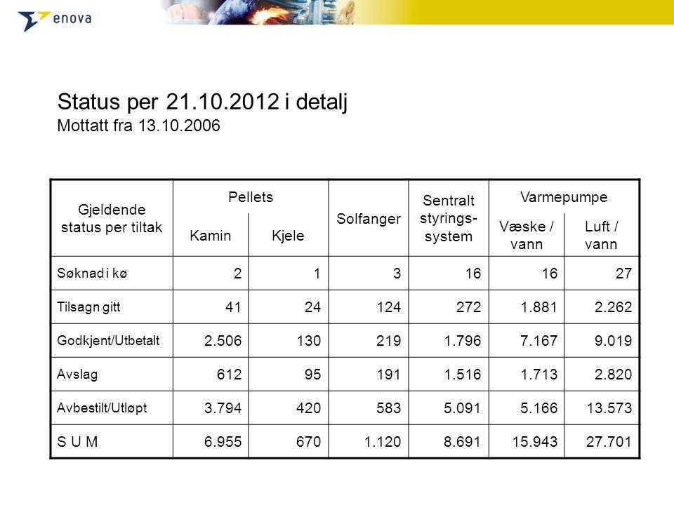 Status per 21.10.2012 i detalj Mottatt fra 13.10.2006 Gjeldende status per tiltak Pellets Solfanger Sentralt styrings- system Varmepumpe KaminKjele Væ