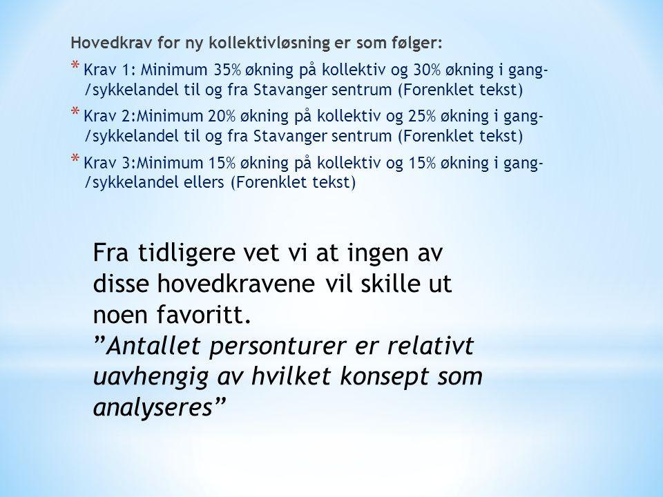 Hovedkrav for ny kollektivløsning er som følger: * Krav 1: Minimum 35% økning på kollektiv og 30% økning i gang- /sykkelandel til og fra Stavanger sen