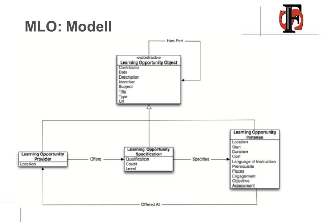 MLO: Modell •Learner Opportunity Provider •Learner Opportunity Spesification •Learner Opportunity Instace