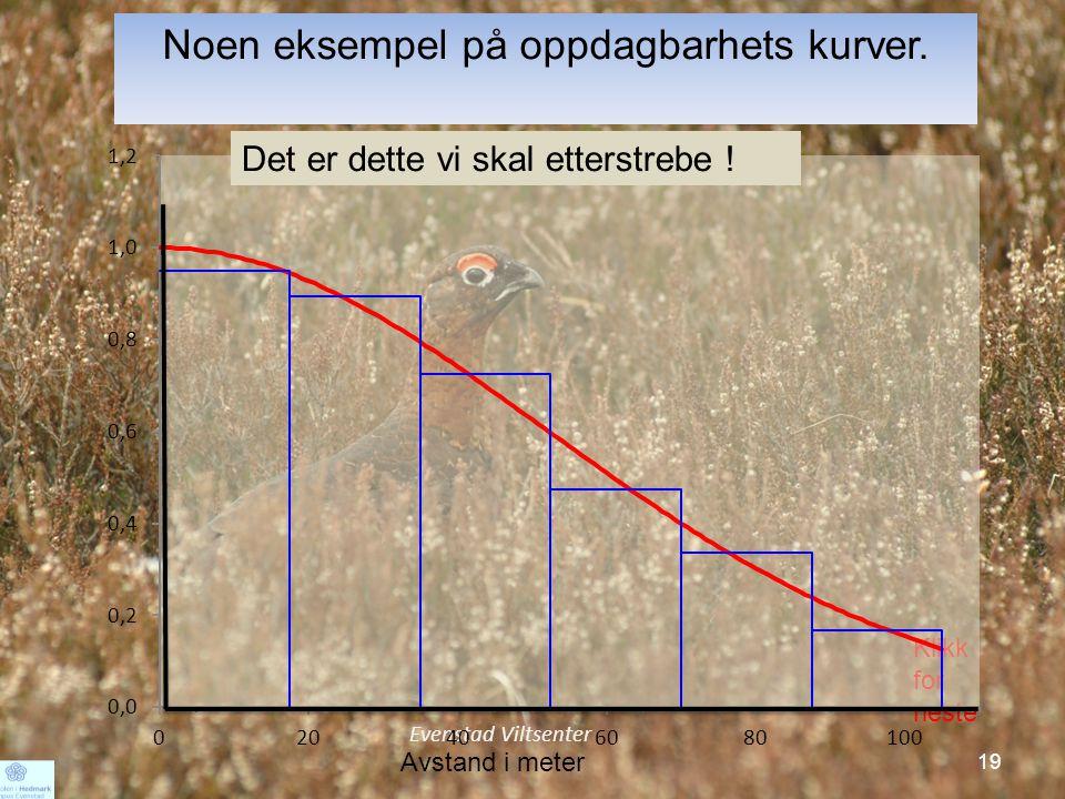 19 Noen eksempel på oppdagbarhets kurver.