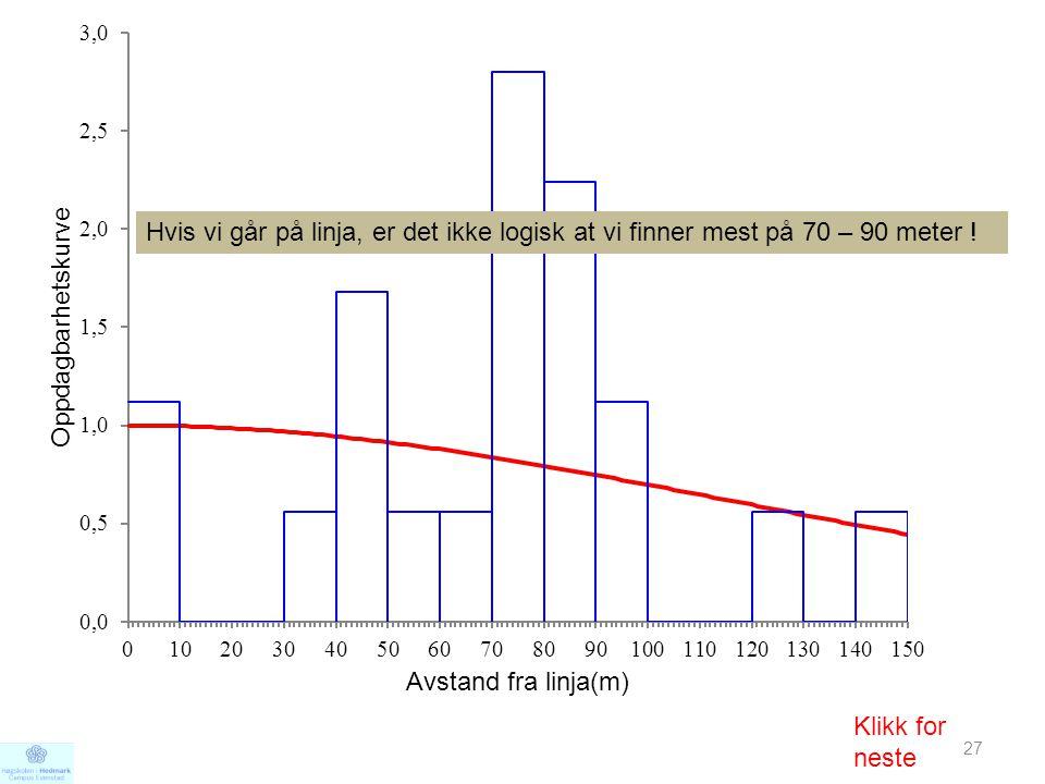 27 Hvis vi går på linja, er det ikke logisk at vi finner mest på 70 – 90 meter ! Klikk for neste