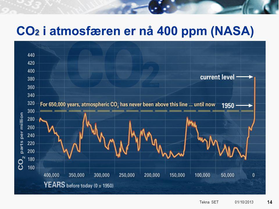 2 CO 2 i atmosfæren er nå 400 ppm (NASA) 01/10/2013 14 Tekna SET