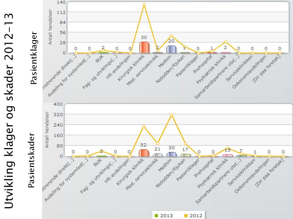 Utvikling klager og skader 2012-13 Pasientskader Pasientklager