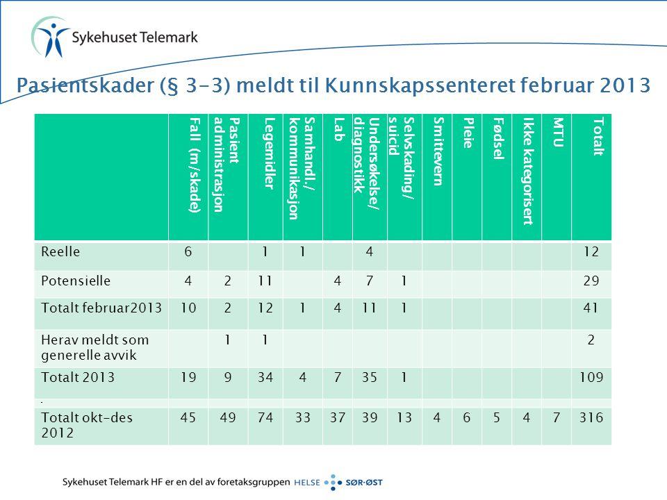 Pasientskader (§ 3-3) meldt til Kunnskapssenteret februar 2013 Fall (m/skade)PasientadministrasjonLegemidlerSamhandl./kommunikasjonLabUndersøkelse/dia