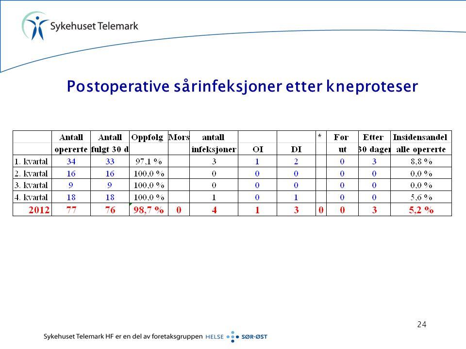Postoperative sårinfeksjoner etter kneproteser 24